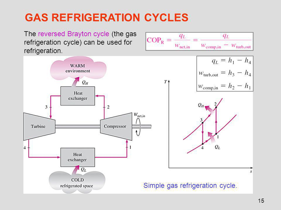 15 GAS REFRIGERATION CYCLES Simple gas refrigeration cycle. The reversed Brayton cycle (the gas refrigeration cycle) can be used for refrigeration.
