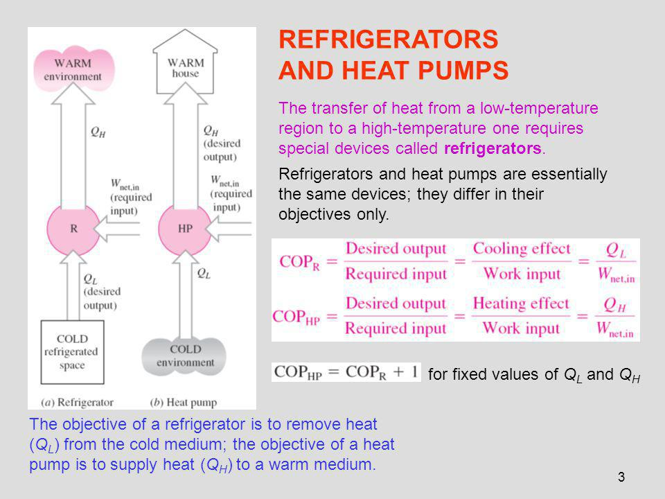 3 REFRIGERATORS AND HEAT PUMPS The objective of a refrigerator is to remove heat (Q L ) from the cold medium; the objective of a heat pump is to supply heat (Q H ) to a warm medium.