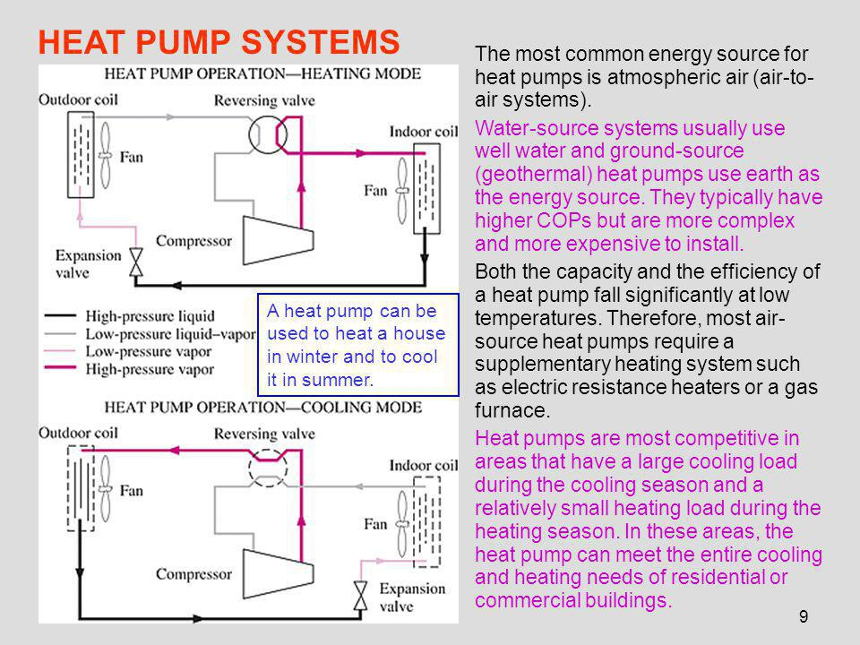 9 HEAT PUMP SYSTEMS A heat pump can be used to heat a house in winter and to cool it in summer.