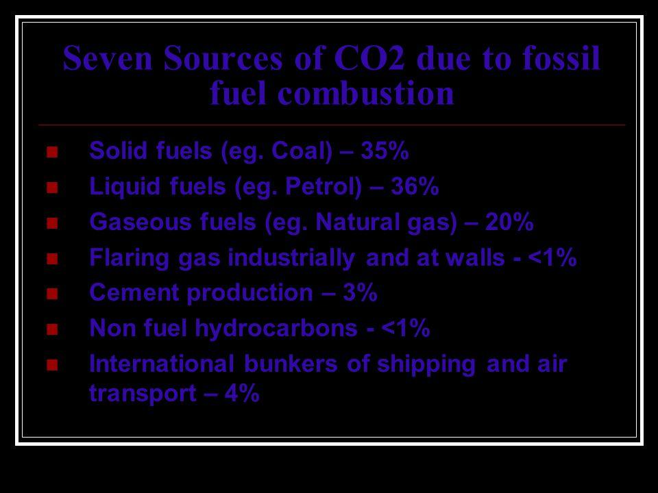 Seven Sources of CO2 due to fossil fuel combustion Solid fuels (eg. Coal) – 35% Liquid fuels (eg. Petrol) – 36% Gaseous fuels (eg. Natural gas) – 20%