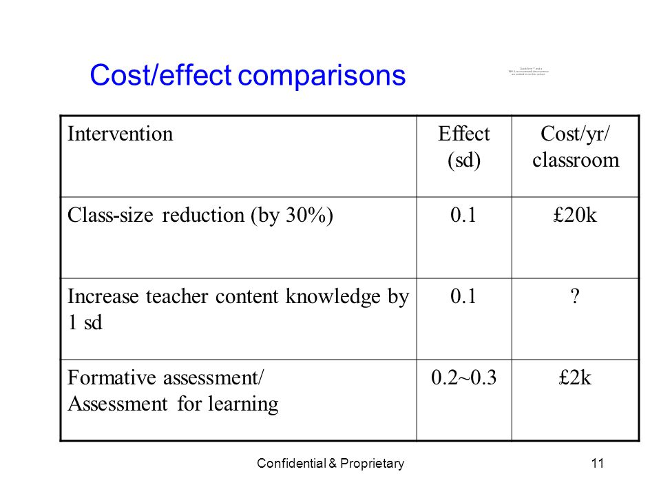 Confidential & Proprietary11 Cost/effect comparisons InterventionEffect (sd) Cost/yr/ classroom Class-size reduction (by 30%)0.1£20k Increase teacher content knowledge by 1 sd 0.1.