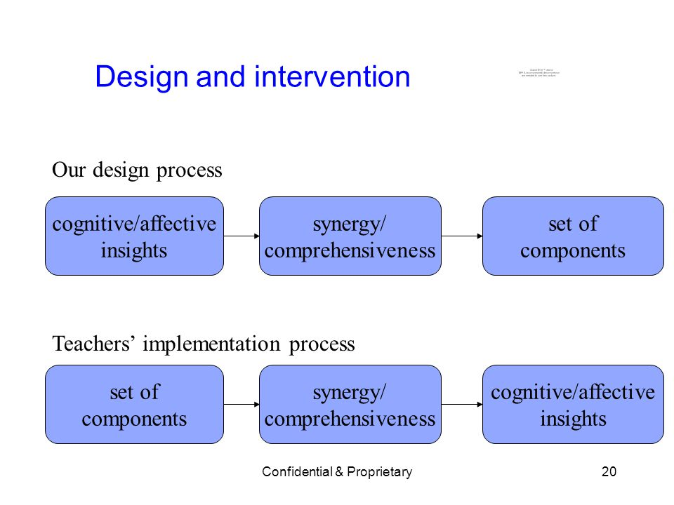 Confidential & Proprietary20 Design and intervention Our design process Teachers implementation process cognitive/affective insights synergy/ comprehensiveness set of components set of components synergy/ comprehensiveness cognitive/affective insights