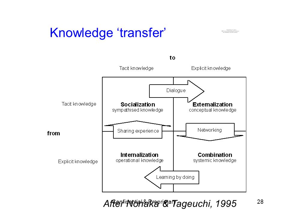 Confidential & Proprietary28 Knowledge transfer After Nonaka & Tageuchi, 1995