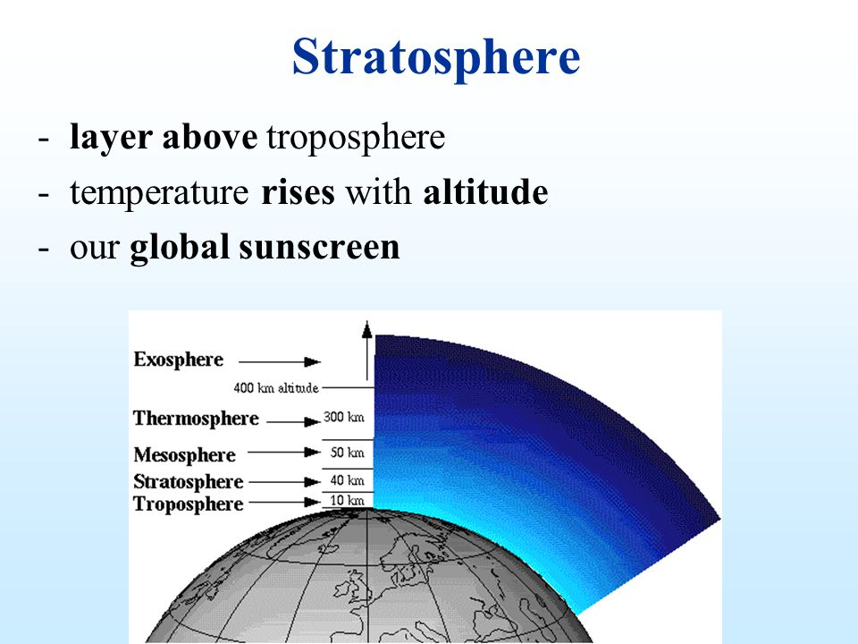 Stratosphere -layer above troposphere -temperature rises with altitude -our global sunscreen