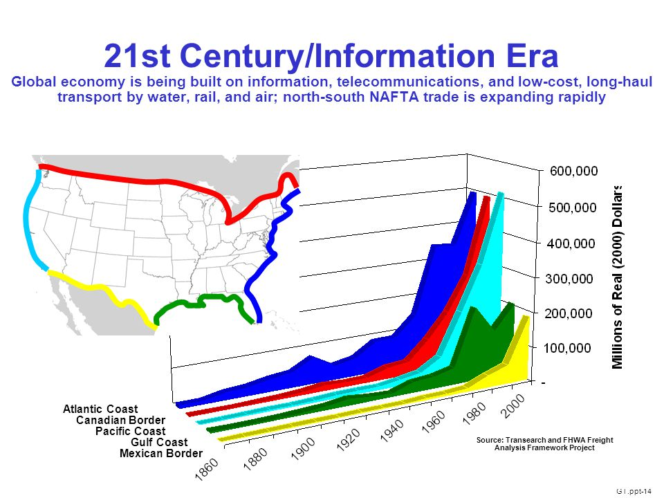 GT.ppt-14 14 21st Century/Information Era Global economy is being built on information, telecommunications, and low-cost, long-haul transport by water, rail, and air; north-south NAFTA trade is expanding rapidly Source: Transearch and FHWA Freight Analysis Framework Project Atlantic Coast Canadian Border Pacific Coast Gulf Coast Mexican Border