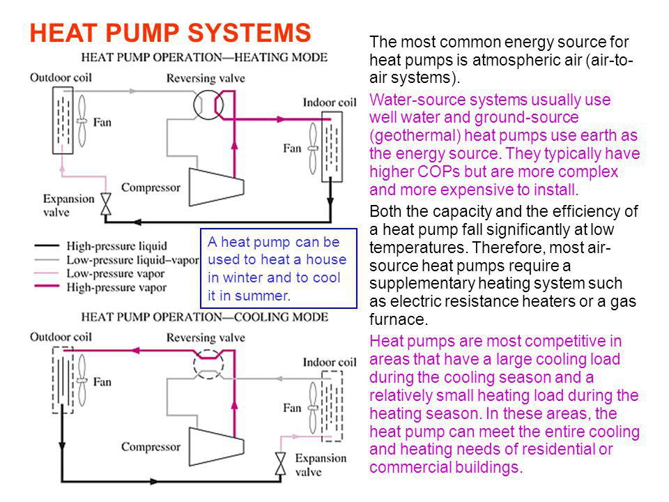 HEAT PUMP SYSTEMS A heat pump can be used to heat a house in winter and to cool it in summer. The most common energy source for heat pumps is atmosphe