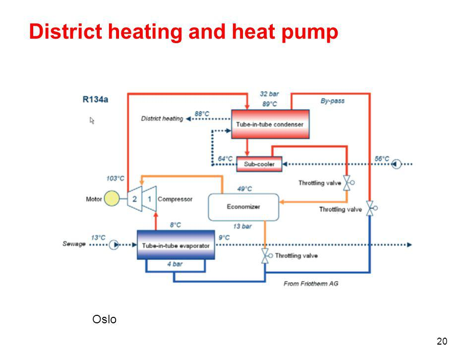 20 District heating and heat pump Oslo
