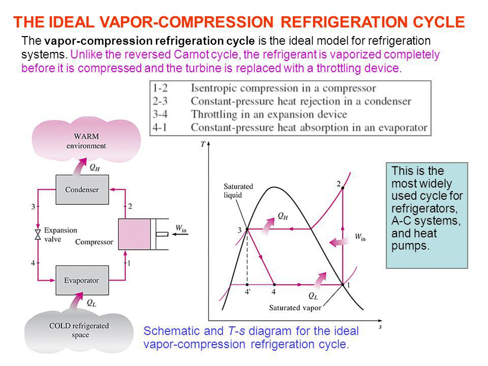 THE IDEAL VAPOR-COMPRESSION REFRIGERATION CYCLE The vapor-compression refrigeration cycle is the ideal model for refrigeration systems. Unlike the rev