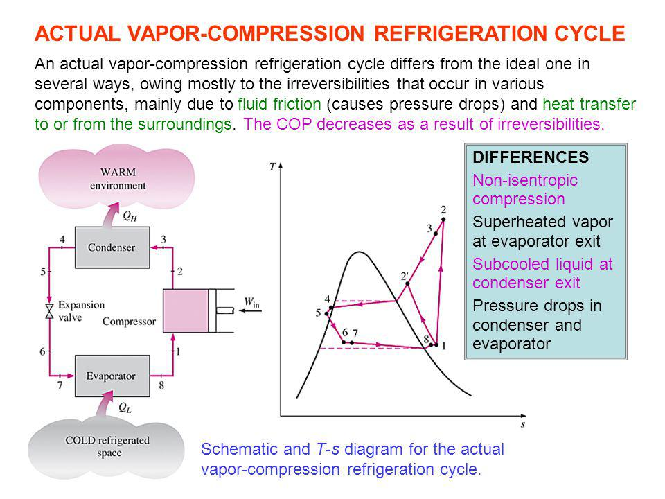 ACTUAL VAPOR-COMPRESSION REFRIGERATION CYCLE Schematic and T-s diagram for the actual vapor-compression refrigeration cycle. An actual vapor-compressi