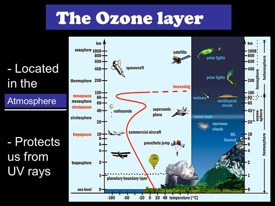 #4.8 Aim: How does air pollution affect the ozone layer? Agenda QOD (10) Lesson: CFCs (15) Activity: The Montreal Protocol (15) Summary (5) HW #37 The