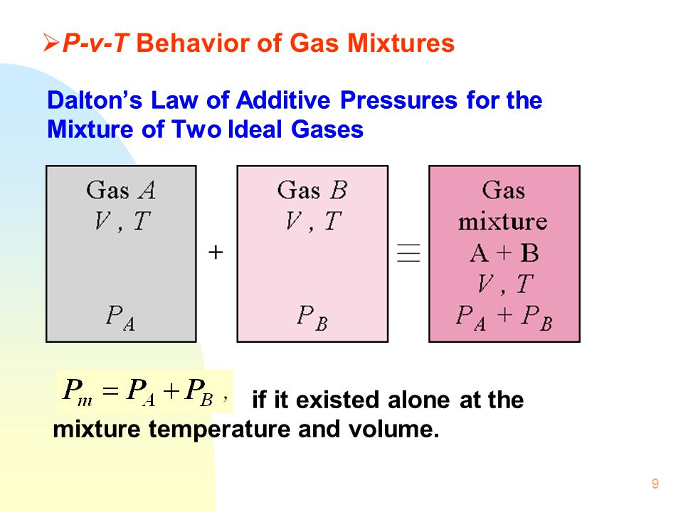 9 © The McGraw-Hill Companies, Inc.,1998 Daltons Law of Additive Pressures for the Mixture of Two Ideal Gases if it existed alone at the mixture tempe