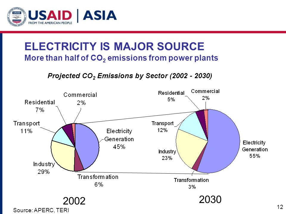 12 Projected CO 2 Emissions by Sector (2002 - 2030) 2002 2030 Source: APERC, TERI ELECTRICITY IS MAJOR SOURCE More than half of CO 2 emissions from power plants