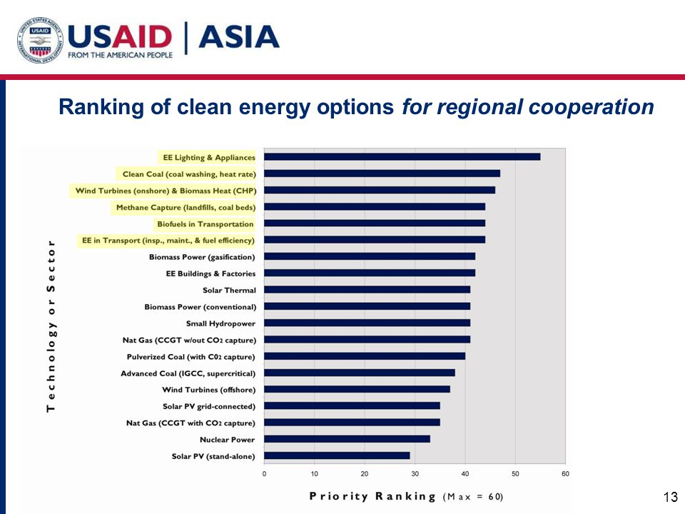 13 Ranking of clean energy options for regional cooperation