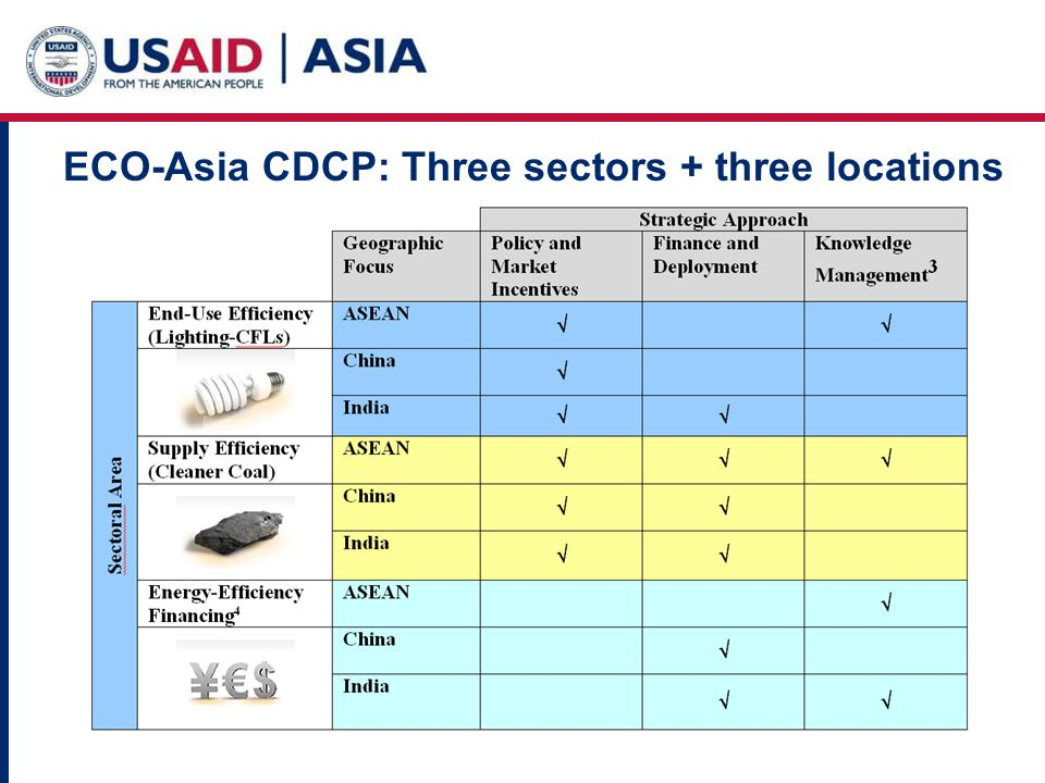ECO-Asia CDCP: Three sectors + three locations