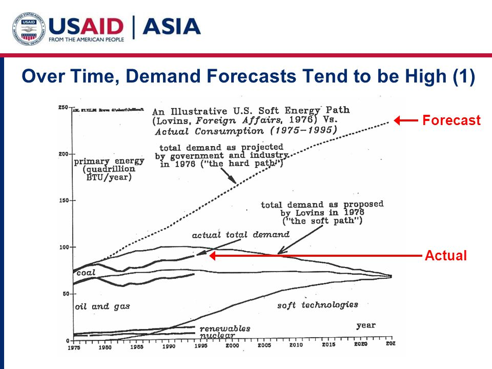 Over Time, Demand Forecasts Tend to be High (1) Actual Forecast