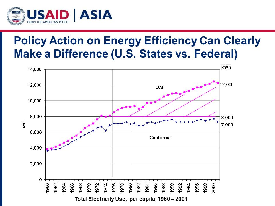 Policy Action on Energy Efficiency Can Clearly Make a Difference (U.S.