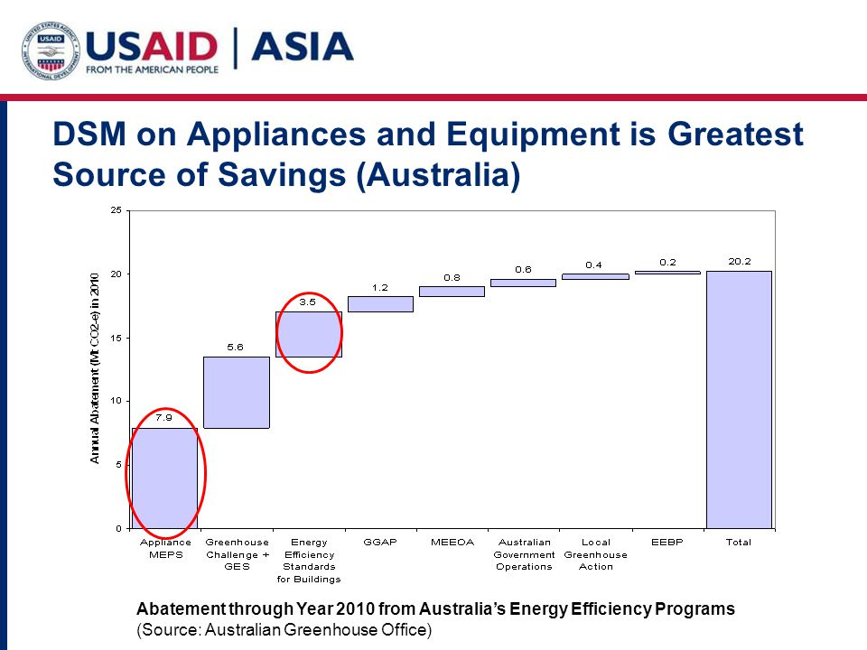 DSM on Appliances and Equipment is Greatest Source of Savings (Australia) Abatement through Year 2010 from Australias Energy Efficiency Programs (Source: Australian Greenhouse Office)