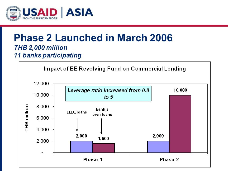 Phase 2 Launched in March 2006 THB 2,000 million 11 banks participating