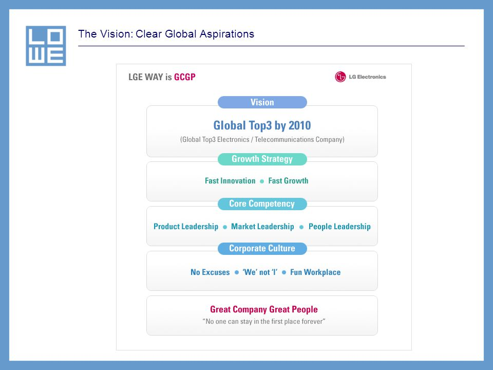 The Vision: Clear Global Aspirations