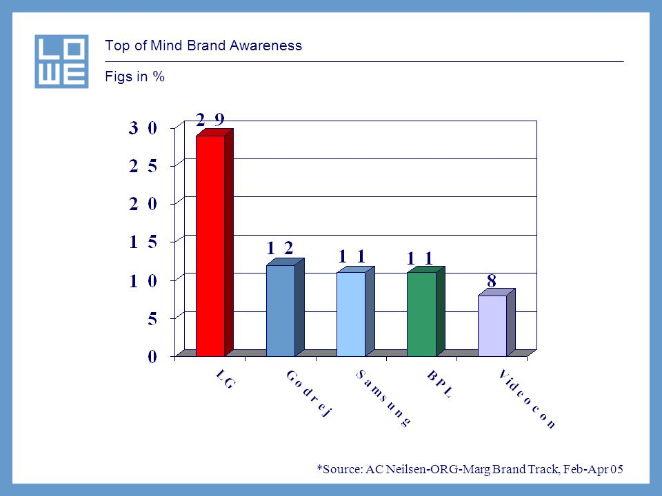 Top of Mind Brand Awareness Figs in % *Source: AC Neilsen-ORG-Marg Brand Track, Feb-Apr 05