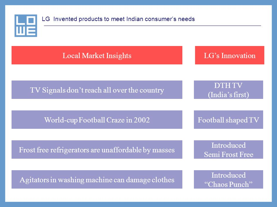 LG Invented products to meet Indian consumers needs TV Signals dont reach all over the country World-cup Football Craze in 2002 Frost free refrigerato