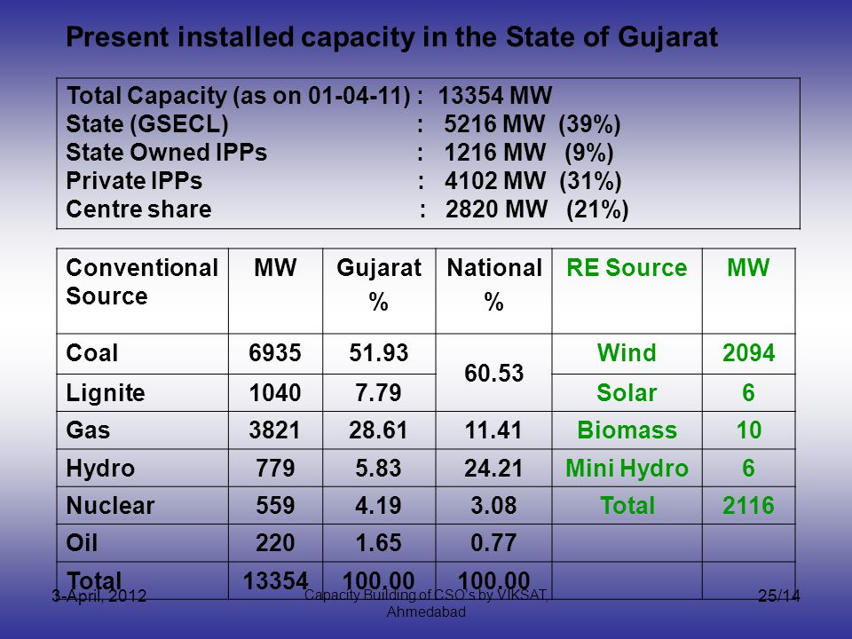 3-April, 2012 Capacity Building of CSOs by VIKSAT, Ahmedabad 25/14 Total Capacity (as on 01-04-11) : 13354 MW State (GSECL) : 5216 MW (39%) State Owned IPPs : 1216 MW (9%) Private IPPs : 4102 MW (31%) Centre share : 2820 MW (21%) Conventional Source MWGujarat % National % RE SourceMW Coal693551.93 60.53 Wind2094 Lignite10407.79Solar6 Gas382128.6111.41Biomass10 Hydro7795.8324.21Mini Hydro6 Nuclear5594.193.08Total2116 Oil2201.650.77 Total13354100.00 Present installed capacity in the State of Gujarat
