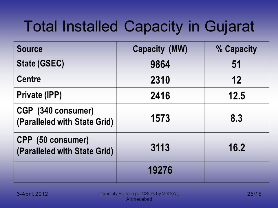 3-April, 2012 Capacity Building of CSOs by VIKSAT, Ahmedabad 25/15 Total Installed Capacity in Gujarat SourceCapacity (MW)% Capacity State (GSEC) 986451 Centre 231012 Private (IPP) 241612.5 CGP (340 consumer) (Paralleled with State Grid) 15738.3 CPP (50 consumer) (Paralleled with State Grid) 311316.2 19276