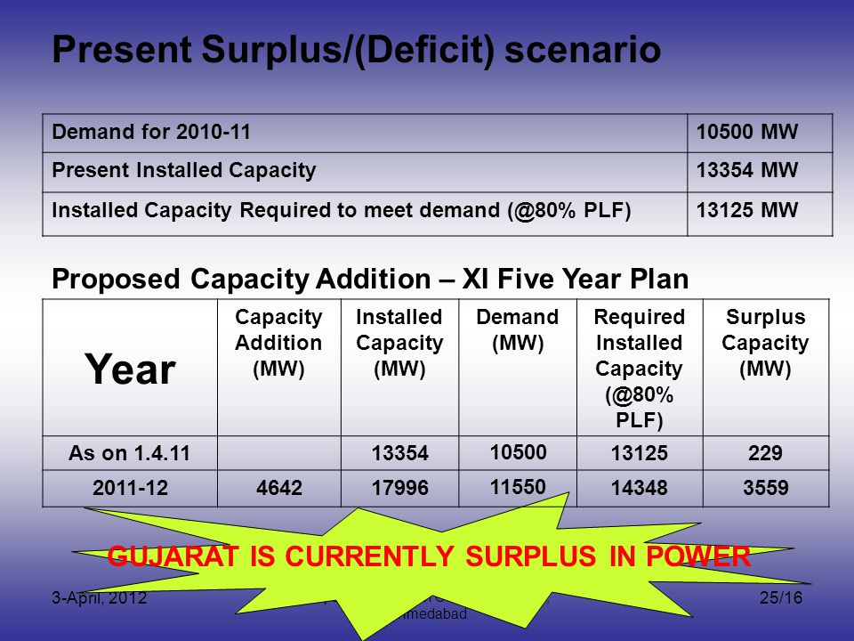 3-April, 2012 Capacity Building of CSOs by VIKSAT, Ahmedabad 25/16 Demand for 2010-1110500 MW Present Installed Capacity13354 MW Installed Capacity Required to meet demand (@80% PLF)13125 MW Year Capacity Addition (MW) Installed Capacity (MW) Demand (MW) Required Installed Capacity (@80% PLF) Surplus Capacity (MW) As on 1.4.11133541050013125229 2011-1246421799611550143483559 Present Surplus/(Deficit) scenario Proposed Capacity Addition – XI Five Year Plan GUJARAT IS CURRENTLY SURPLUS IN POWER
