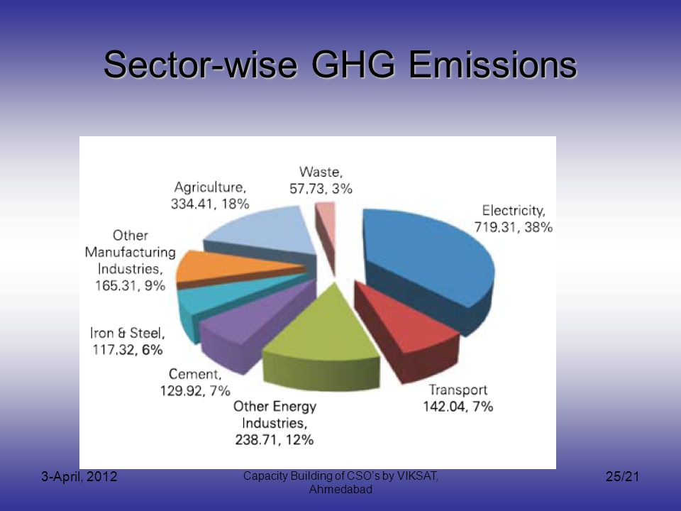 3-April, 2012 Capacity Building of CSOs by VIKSAT, Ahmedabad 25/21 Sector-wise GHG Emissions
