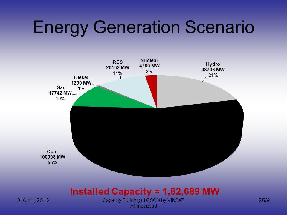 3-April, 2012 Capacity Building of CSOs by VIKSAT, Ahmedabad 25/9 Energy Generation Scenario Installed Capacity = 1,82,689 MW