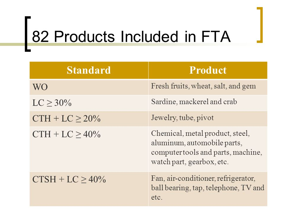 82 Products Included in FTA StandardProduct WO Fresh fruits, wheat, salt, and gem LC 30% Sardine, mackerel and crab CTH + LC 20% Jewelry, tube, pivot