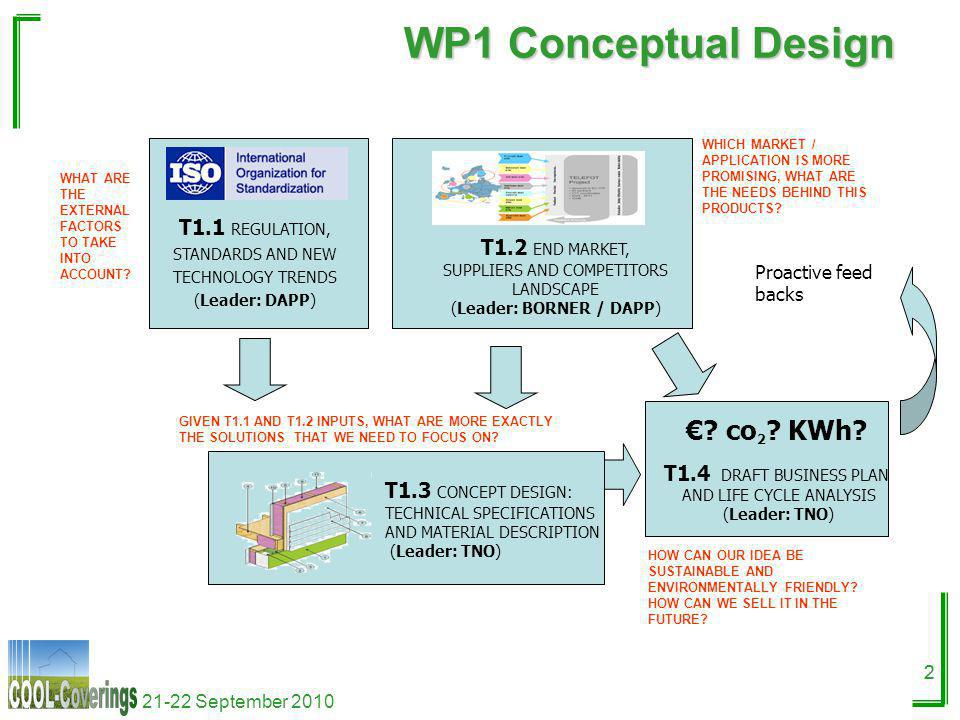 21-22 September 2010 22 WP1 Conceptual Design T1.1 REGULATION, STANDARDS AND NEW TECHNOLOGY TRENDS (Leader: DAPP) T1.2 END MARKET, SUPPLIERS AND COMPE