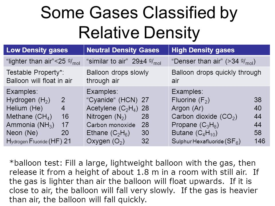 Some Gases Classified by Relative Density Low Density gasesNeutral Density GasesHigh Density gases lighter than air<25 g / mol similar to air 29±4 g /