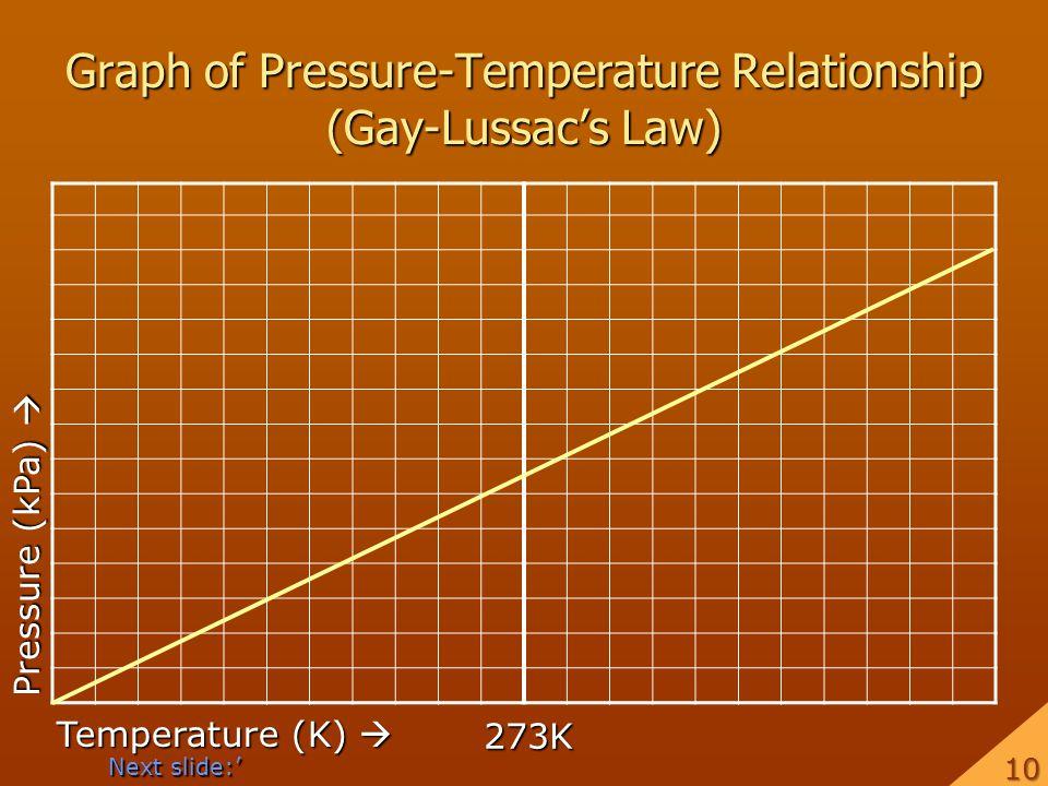 Graph of Pressure-Temperature Relationship (Gay-Lussacs Law) Temperature (K) Temperature (K) Pressure (kPa) Pressure (kPa) 273K Next slide: 105105