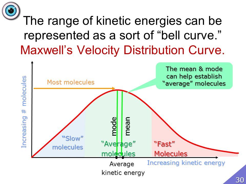SlowSlowmolecules The range of kinetic energies can be represented as a sort of bell curve. Maxwells Velocity Distribution Curve. Increasing kinetic e