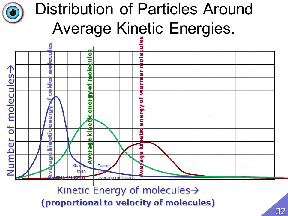 Distribution of Particles Around Average Kinetic Energies. Kinetic Energy of molecules Kinetic Energy of molecules (proportional to velocity of molecu