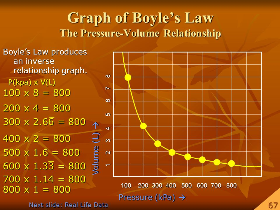 Graph of Boyles Law The Pressure-Volume Relationship Pressure (kPa) Pressure (kPa) Volume (L) Volume (L) 100 200 300 400 500 600 700 800 1 2 3 4 5 6 7