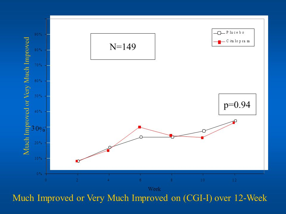 Much Improved or Very Much Improved on (CGI-I) over 12-Week N=149 p=0.94