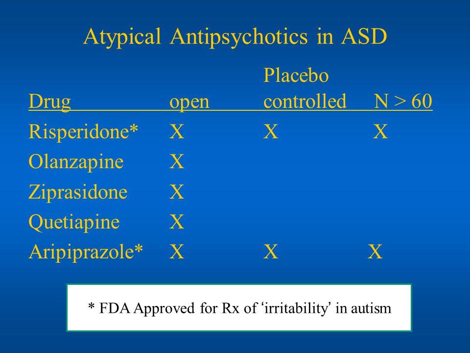 Atypical Antipsychotics in ASD Placebo Drugopencontrolled N > 60 Risperidone* XX X OlanzapineX ZiprasidoneX QuetiapineX Aripiprazole*XX X * FDA Approved for Rx of irritability in autism
