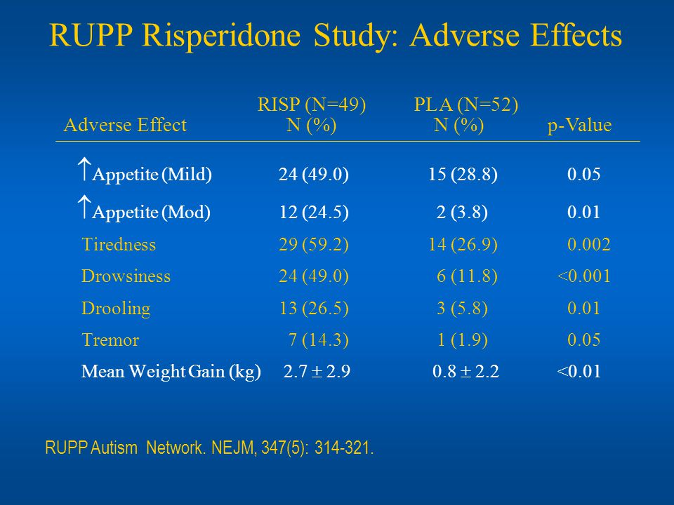 RUPP Risperidone Study: Adverse Effects Appetite (Mild)24 (49.0) 15 (28.8) 0.05 Appetite (Mod) 12 (24.5) 2 (3.8) 0.01 Tiredness 29 (59.2) 14 (26.9) 0.002 Drowsiness24 (49.0) 6 (11.8) <0.001 Drooling13 (26.5) 3 (5.8) 0.01 Tremor 7 (14.3) 1 (1.9) 0.05 Mean Weight Gain (kg) 2.7 2.9 0.8 2.2 <0.01 RUPP Autism Network.