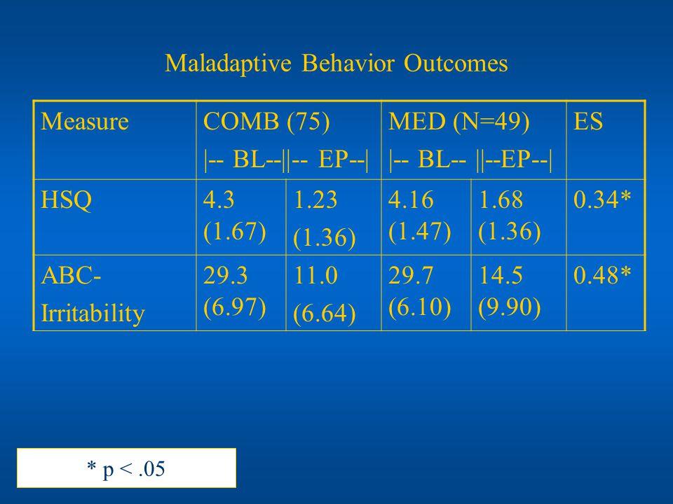 Maladaptive Behavior Outcomes MeasureCOMB (75) |-- BL--||-- EP--| MED (N=49) |-- BL-- ||--EP--| ES HSQ4.3 (1.67) 1.23 (1.36) 4.16 (1.47) 1.68 (1.36) 0.34* ABC- Irritability 29.3 (6.97) 11.0 (6.64) 29.7 (6.10) 14.5 (9.90) 0.48* * p <.05