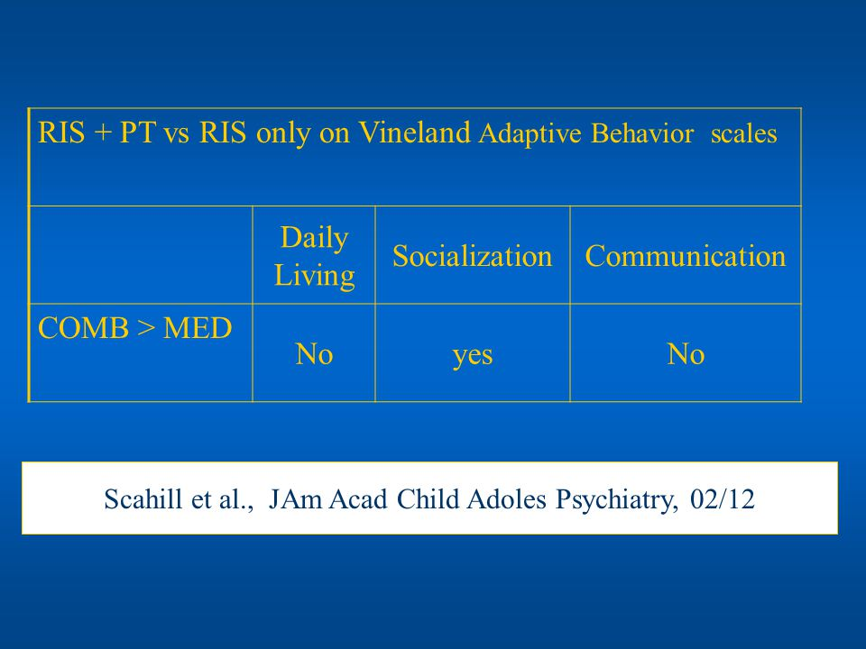 RIS + PT vs RIS only on Vineland Adaptive Behavior scales Daily Living SocializationCommunication COMB > MED NoyesNo Scahill et al., JAm Acad Child Ad