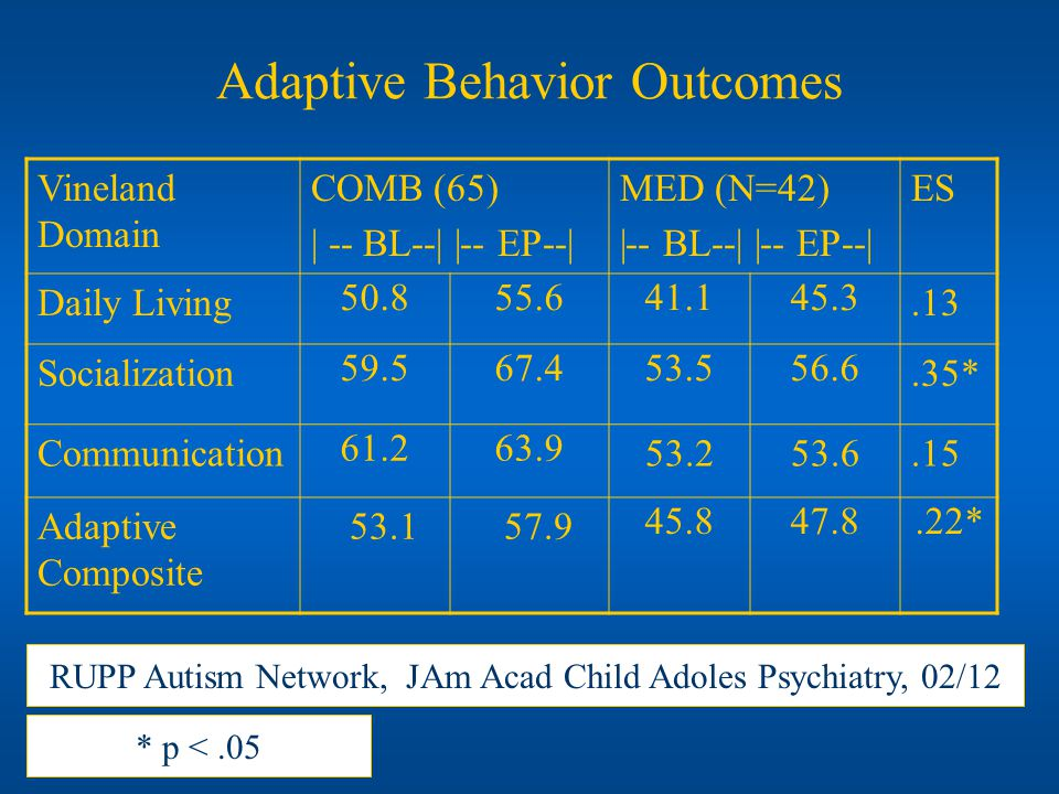 Adaptive Behavior Outcomes Vineland Domain COMB (65) | -- BL--| |-- EP--| MED (N=42) |-- BL--| |-- EP--| ES Daily Living 50.855.641.145.3.13 Socializa