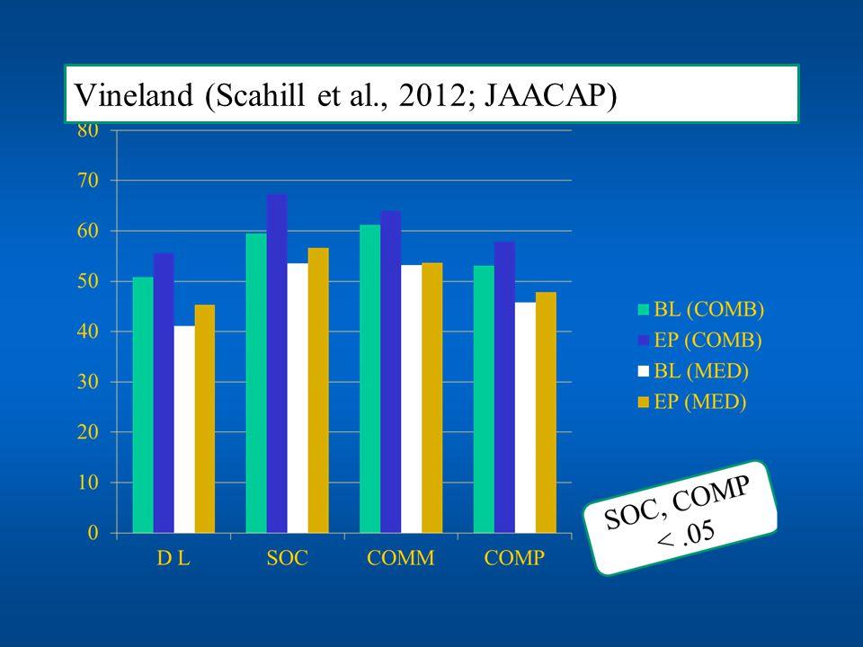 Vineland (Scahill et al., 2012; JAACAP)