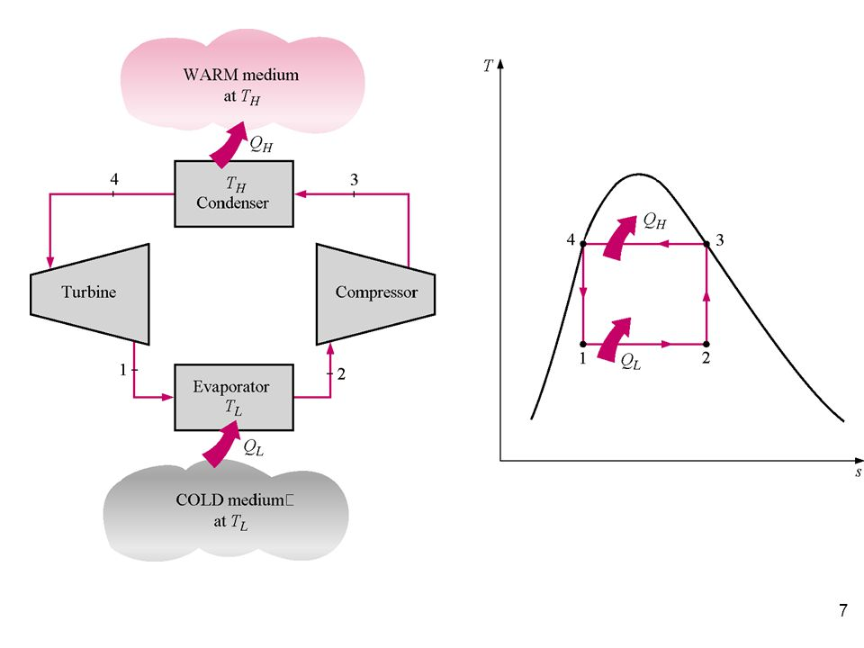 8 The standard of comparison for refrigeration cycles is the reversed Carnot cycle.