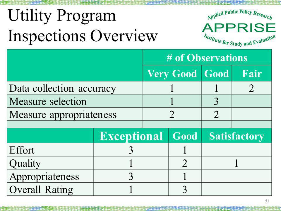 Utility Program Inspections Overview 51 # of Observations Very GoodGoodFair Data collection accuracy112 Measure selection13 Measure appropriateness22 Exceptional GoodSatisfactory Effort31 Quality121 Appropriateness31 Overall Rating13