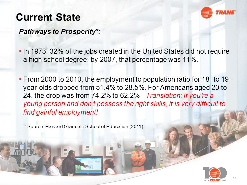 14 Current State Pathways to Prosperity*: In 1973, 32% of the jobs created in the United States did not require a high school degree; by 2007, that pe