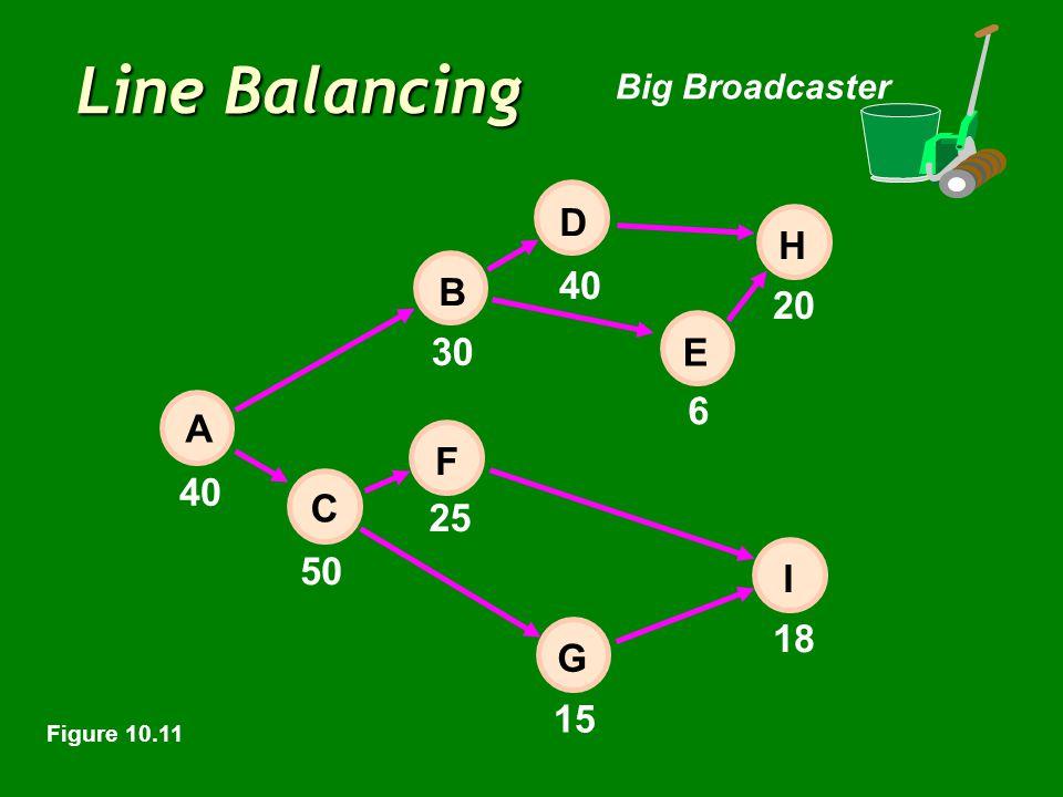 Line Balancing Big Broadcaster 40 6 20 50 15 18 E 30 25 40 H I D B F C A G Figure 10.11