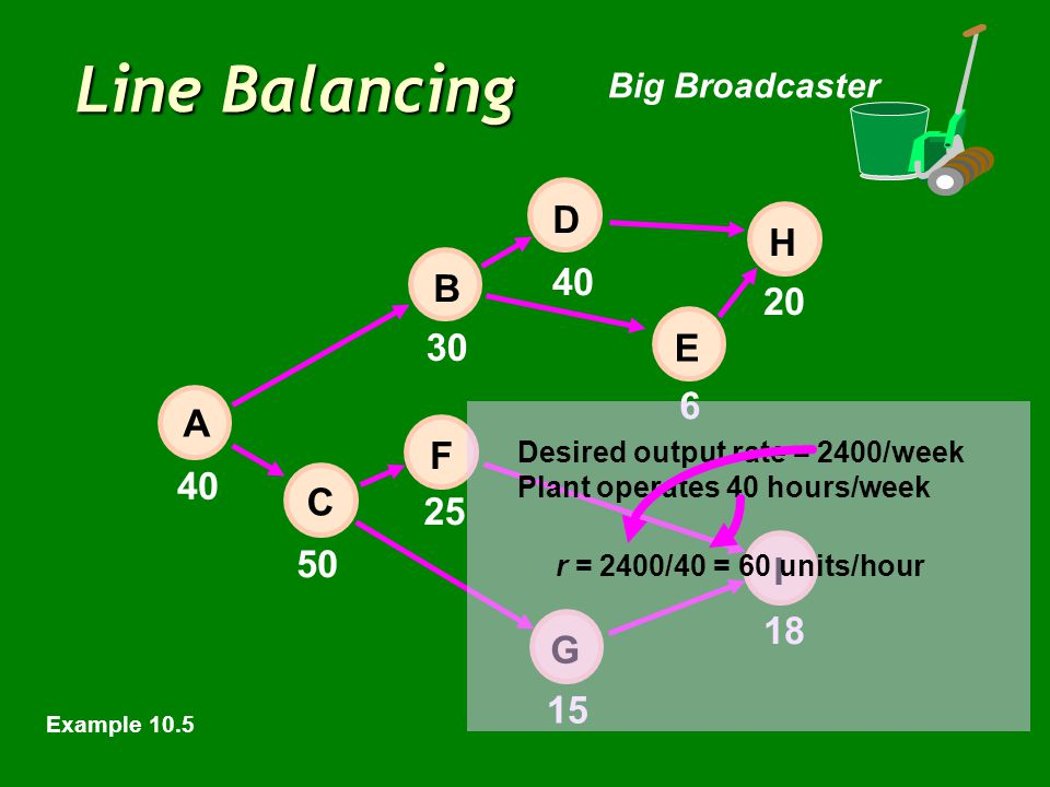 Line Balancing Big Broadcaster 40 6 20 50 15 18 E 30 25 40 H I D B F C A G Desired output rate = 2400/week Plant operates 40 hours/week r = 2400/40 =