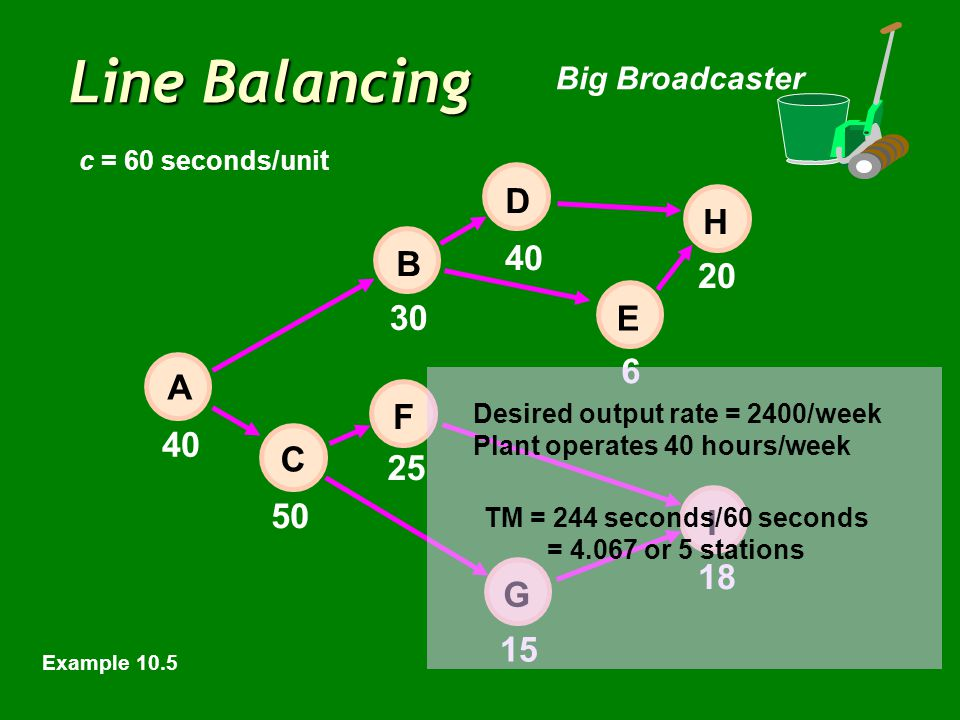 Line Balancing Big Broadcaster 40 6 20 50 15 18 E 30 25 40 H I D B F C A G Desired output rate = 2400/week Plant operates 40 hours/week c = 60 seconds